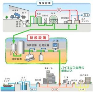 bio_gas